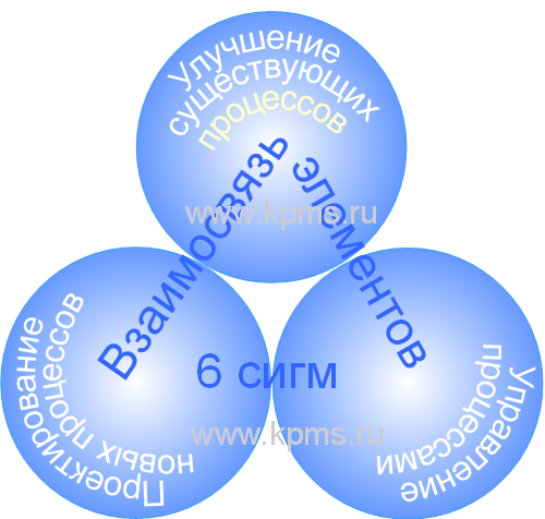 Зачем российской промышленности six sigma