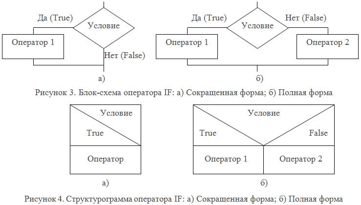 Составной оператор (c)compound statement (c)