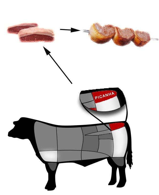 Огузок говяжий. что это такое, какая часть туши, рецепты приготовления, как готовить стейк, для чего используется