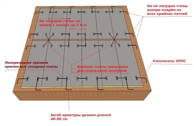 Как узнать какая стена несущая. как определить несущую стену