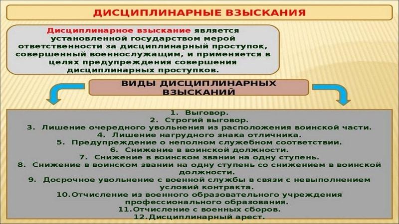 Дисциплинарные взыскания, их виды и порядок применения