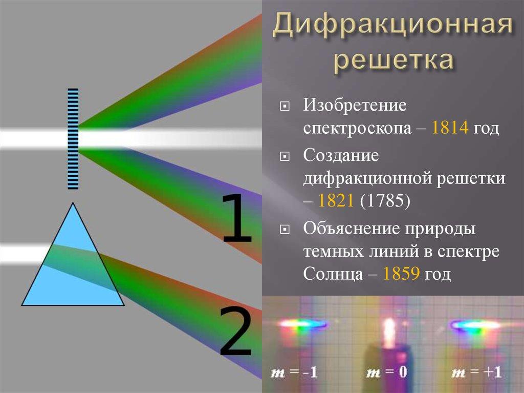 Что такое дифракционная решетка: определение, длина и принцип действия |
