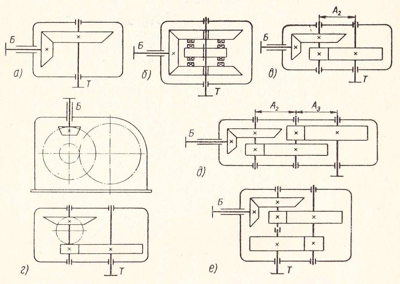Что значит передаточное число коробки передач и как его узнать
