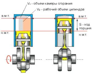 Рабочий объем и мощность двигателя | двигатель автомобиля