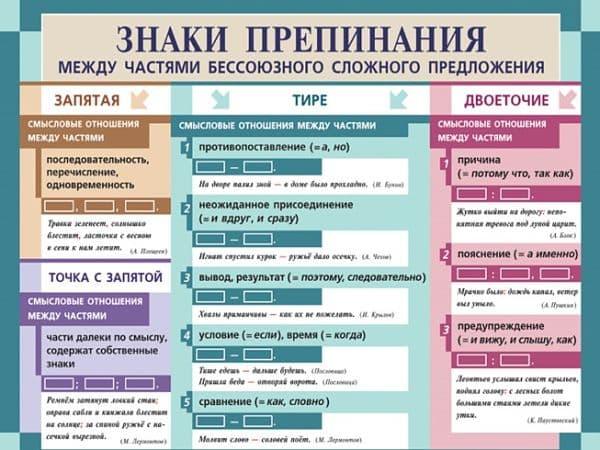 Примеры утвердительных предложений: виды по цели высказывания, характеристика и структура, правила формирования в речи