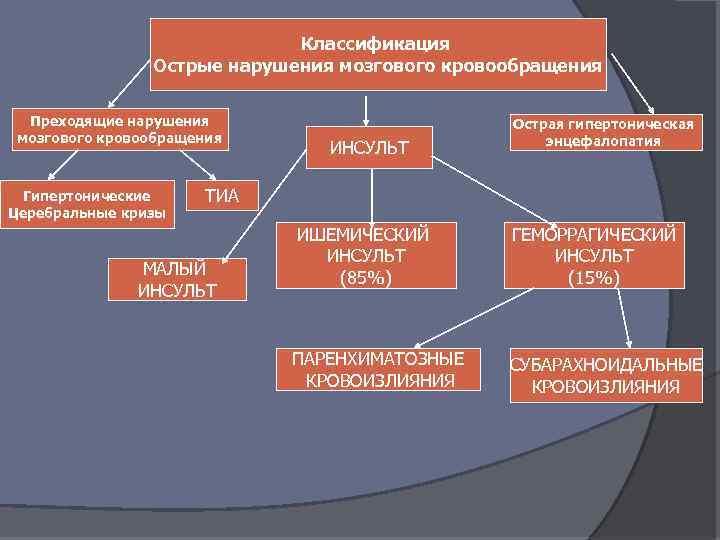 Острые нарушения мозгового кровообращения-виды, симптомы, лечение