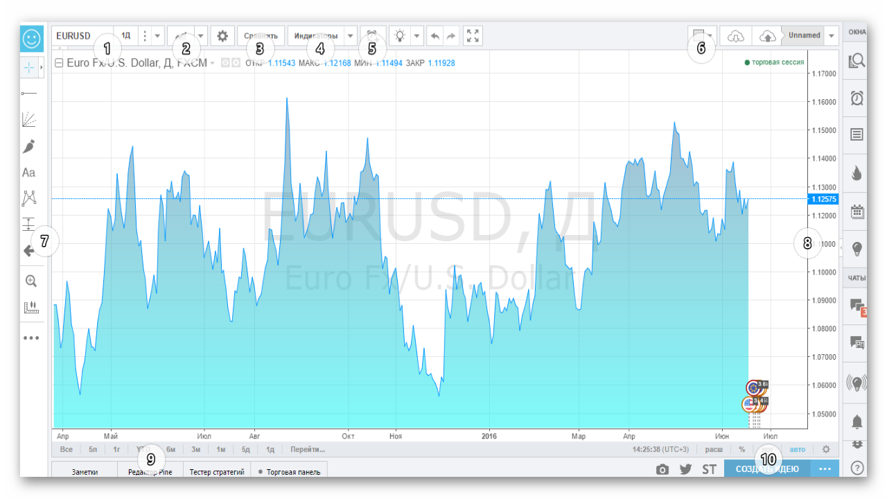 Обзор tradingview – платформа для графиков акций, сигналов и многого другого | блог iamforextrader