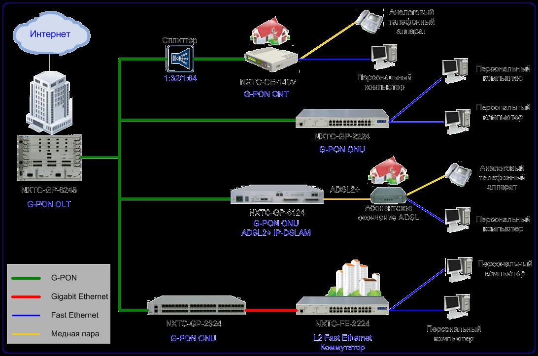 Технология xpon | компания нео - системный интегратор