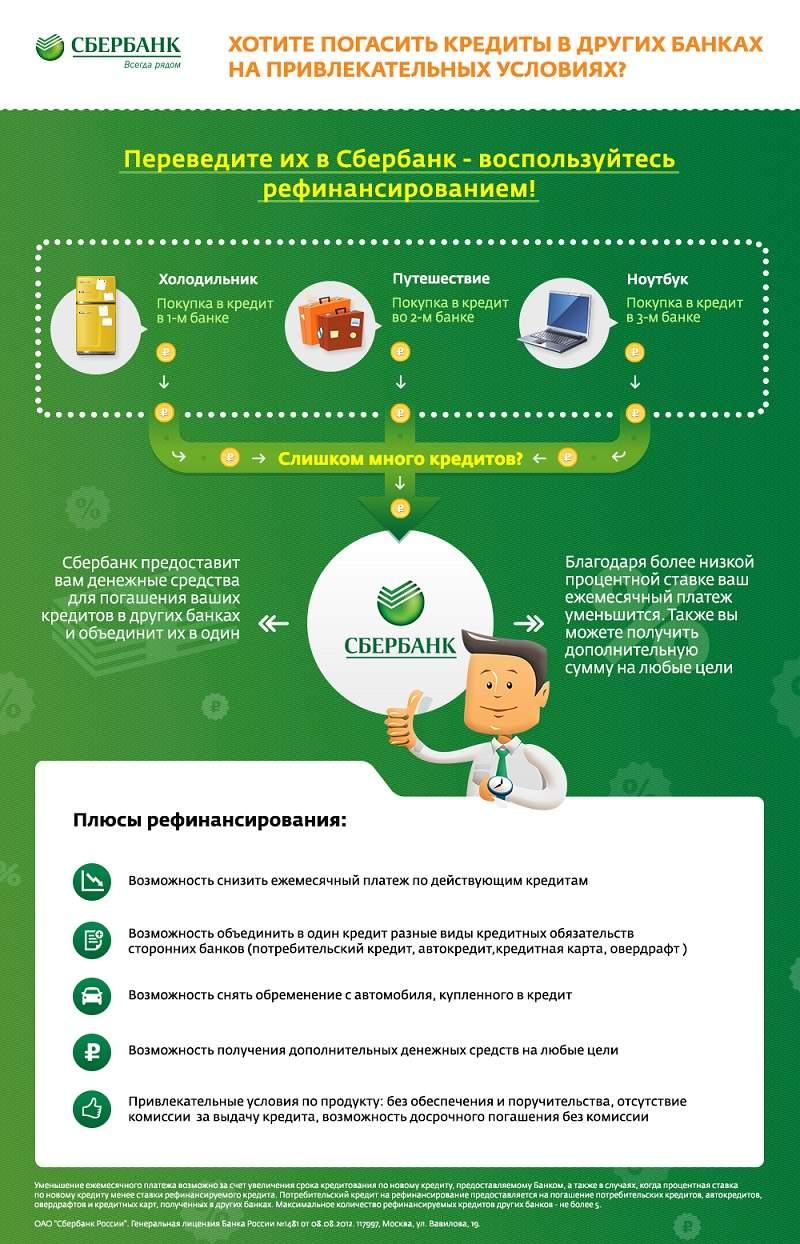 Рефинансирование кредита в сбербанке россии: условия перекредитования для физических лиц в ставрополе, ставки, онлайн расчет