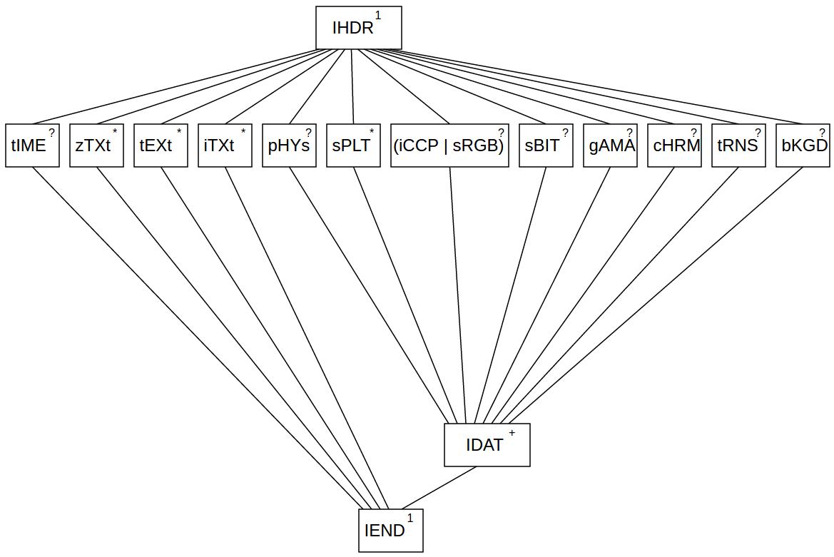 Как это устроено: структура изображений в формате png. разбираем на примере