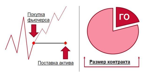 Что такое срочный рынок и как он работает в примерах | equity