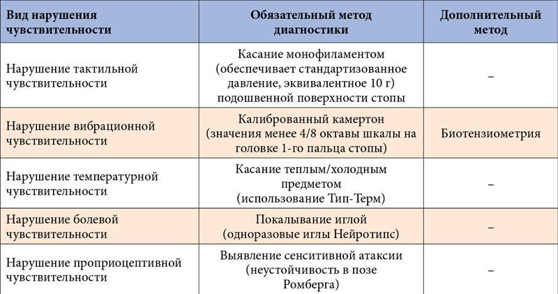Сенсорная нейропатия что это такое и формы сенсорно-моторной нейропатии, закономерности возникновения нейропатических болей, симптомы и методы диагностики