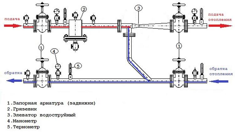 Элеватор - устройство и оборудование