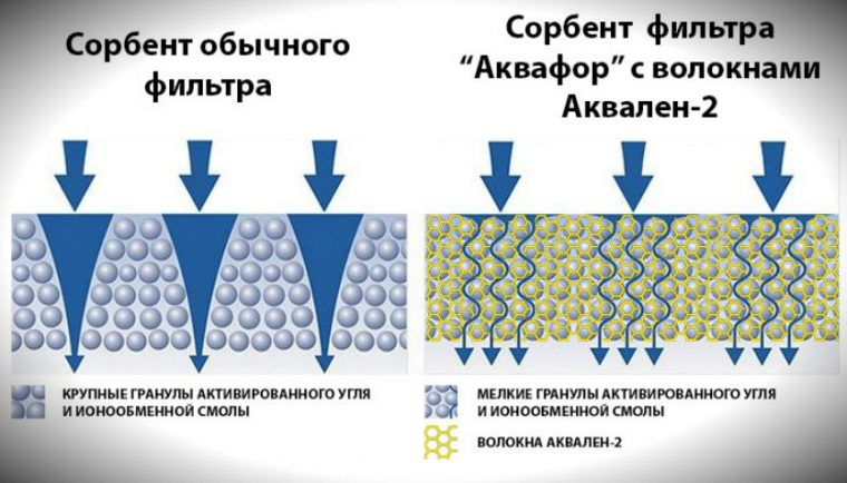 Тяжелая вода - ее свойства, жизнь и энергия будущего