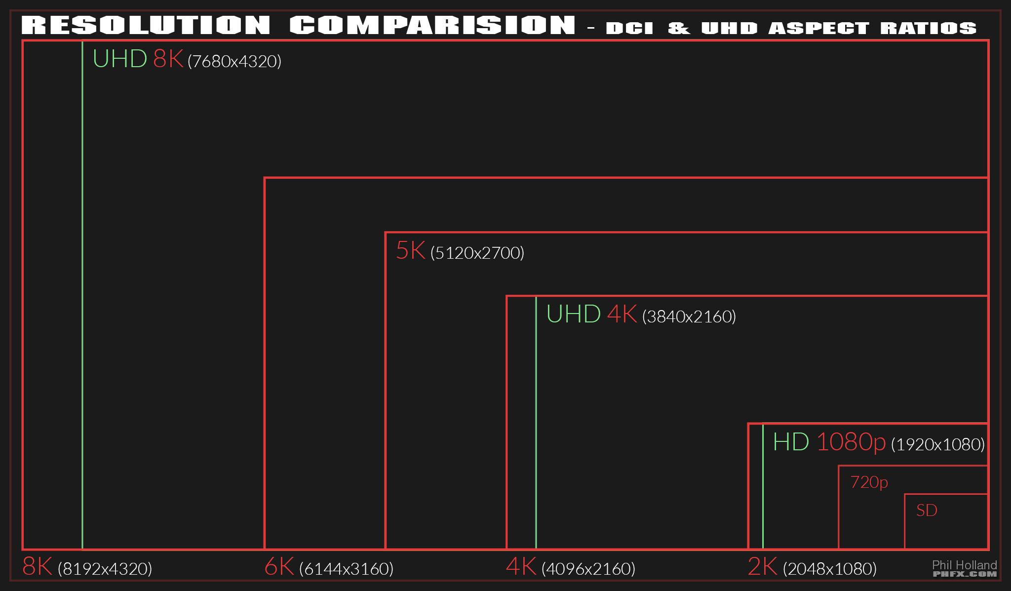 Чем отличается разрешение full hd от hd