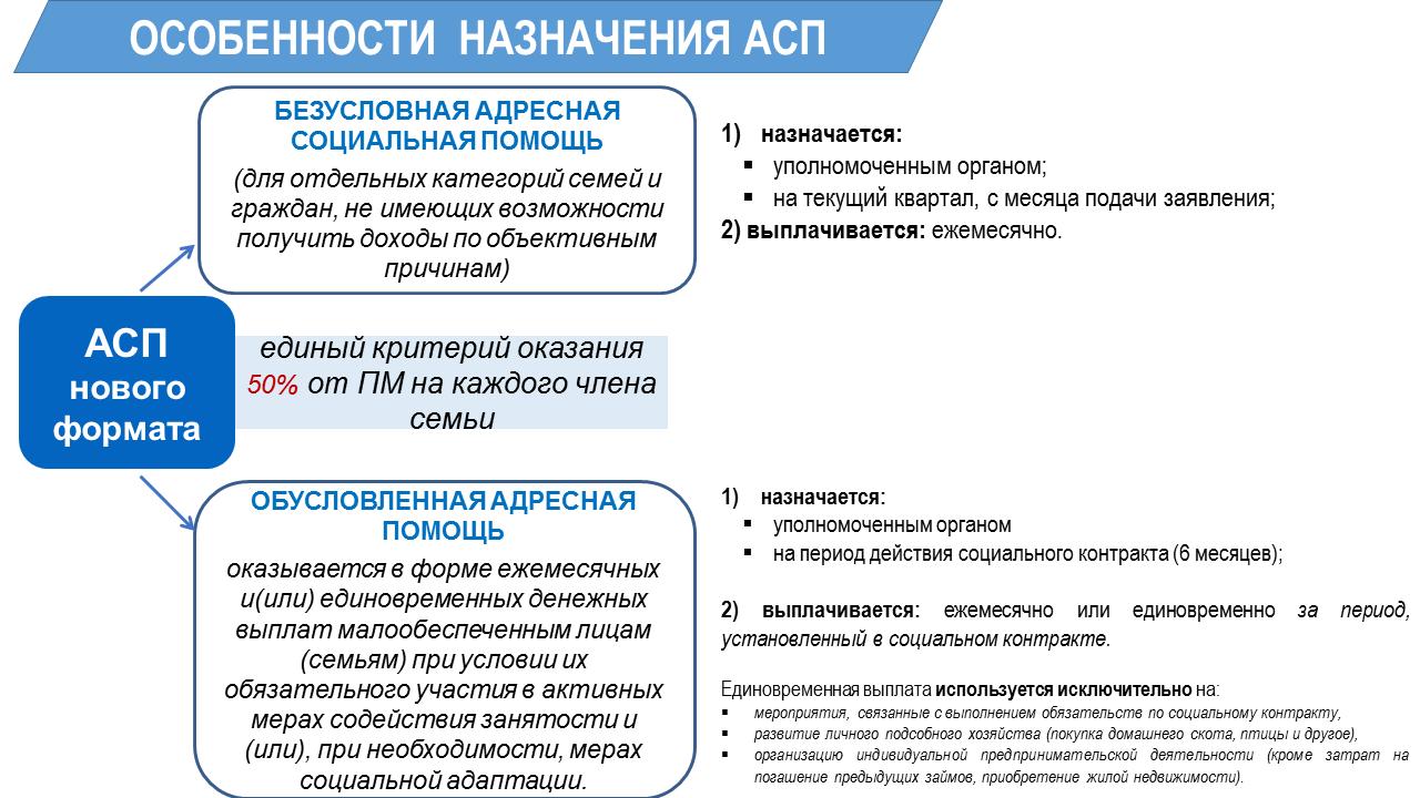 Адресная социальная помощь: необходимые документы и порядок оказания