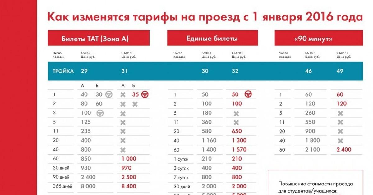 Транспортная карта тройка - единый билет на любой транспорт в москве