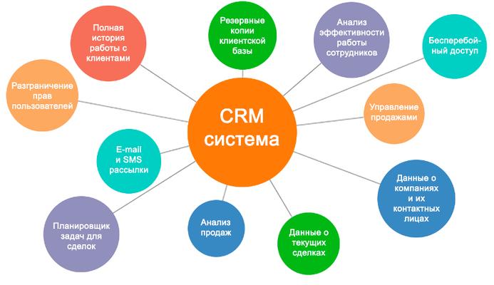 Crm-система - что это и как работает? детальный обзор с примером