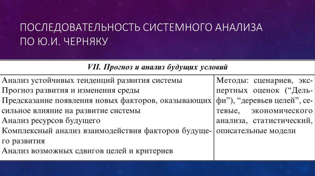 Основные принципы системного анализа в sebok / хабр
