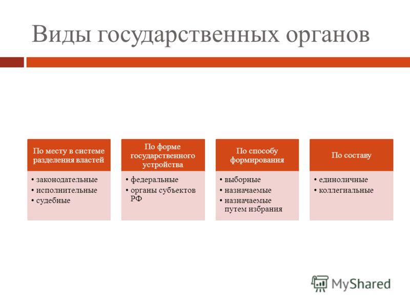 Кратко о государстве: понятие, признаки, функции и отличия от других организаций