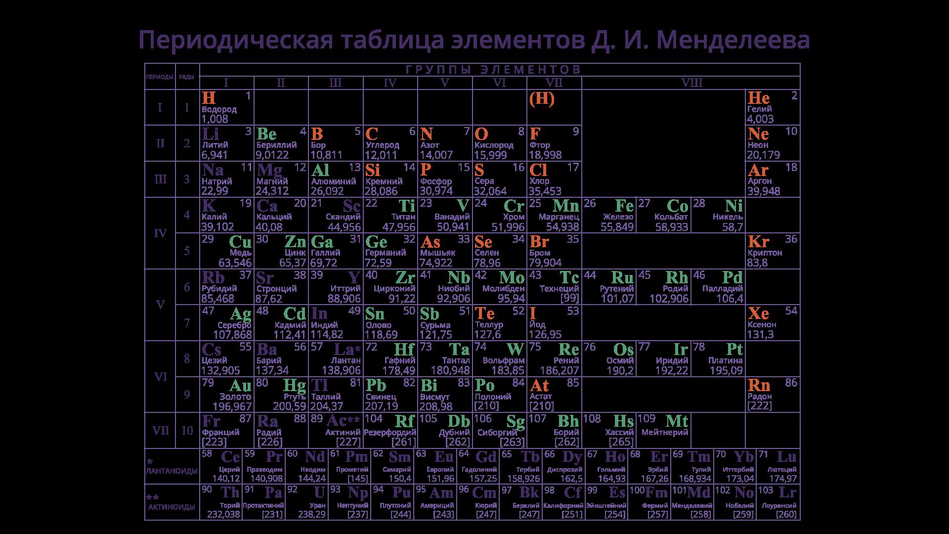 Физика 9 кл. состав атомного ядра. массовое число. зарядовое число - класс!ная физика