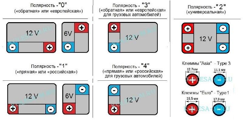 Полярность аккумулятора прямая или обратная