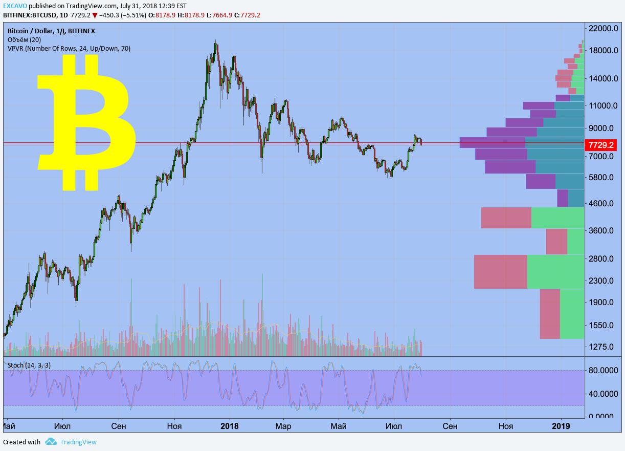 Настройка и работа с живым графиком на tradingview
