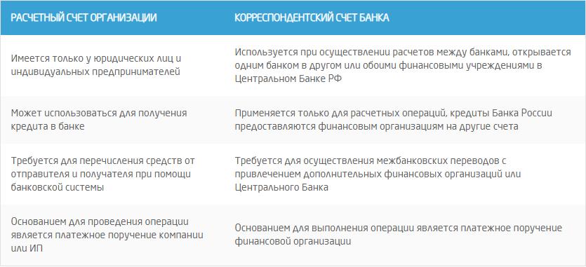 Корреспондентский счет. что такое расчетный счет и корреспондентский счет :: businessman.ru