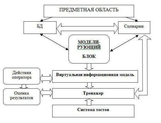 Структура сайта — какие бывают и как правильно создать с учетом seo