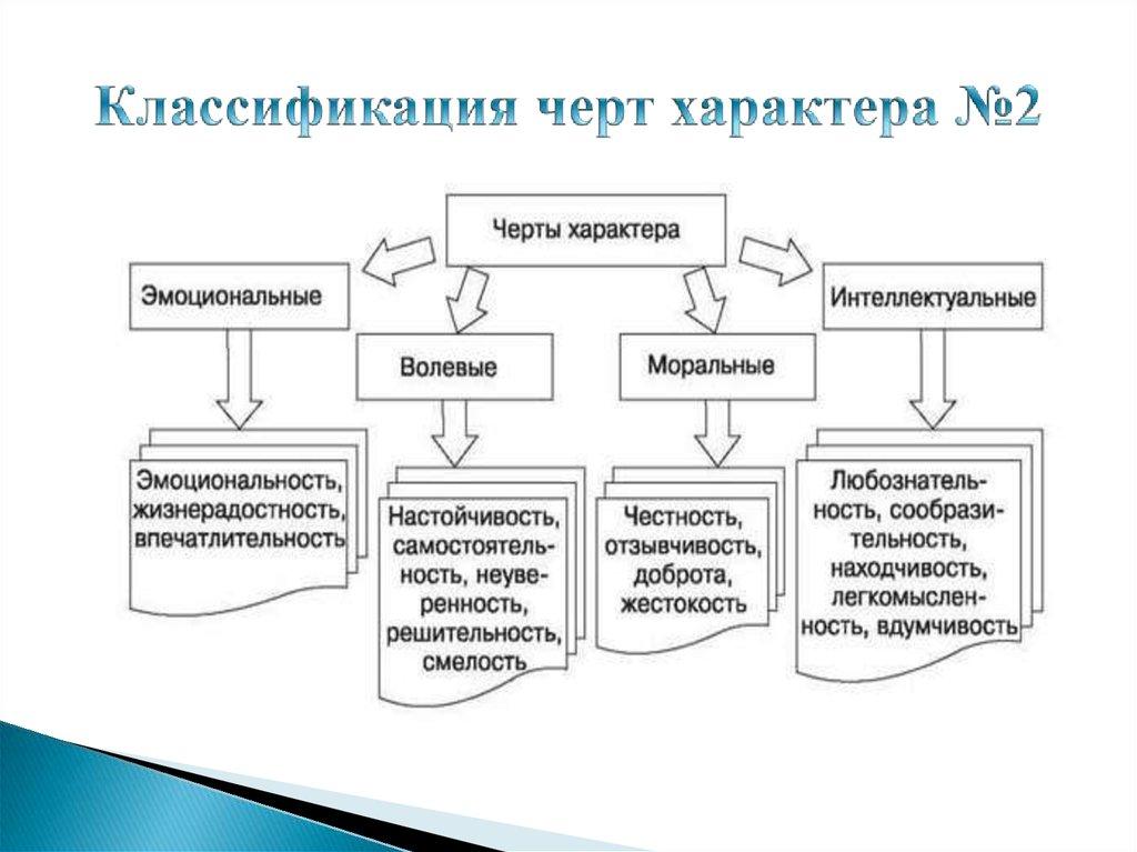 Характер человека: черты, типы, особенности, какая взаимосвязь между темпераментом и характером человека.