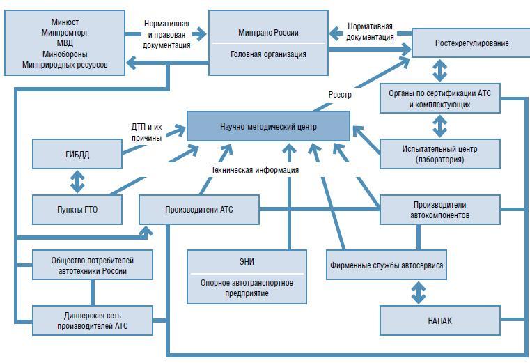 Интеллектуальная транспортная система — википедия. что такое интеллектуальная транспортная система