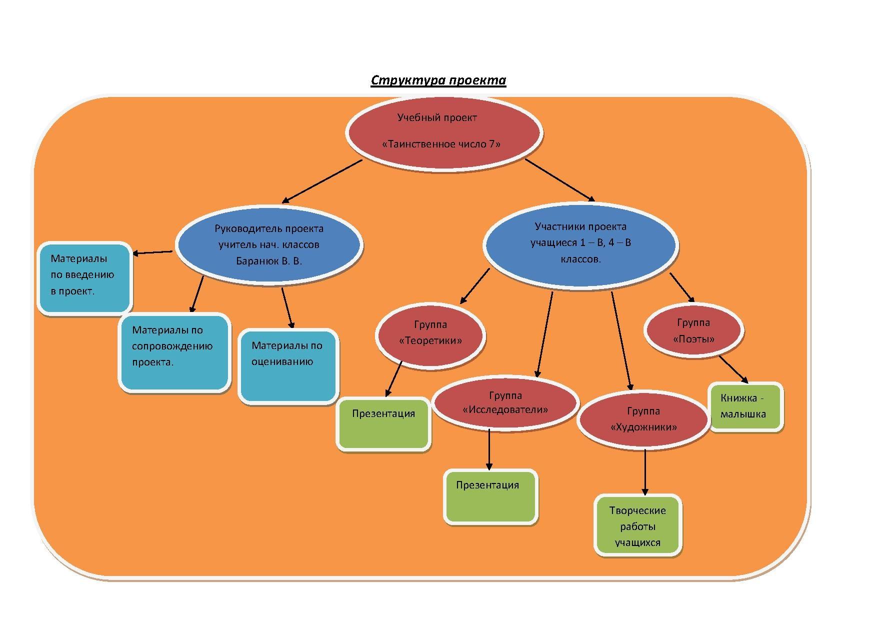 Образовательный проект - это... понятие, разработка, цели и задачи