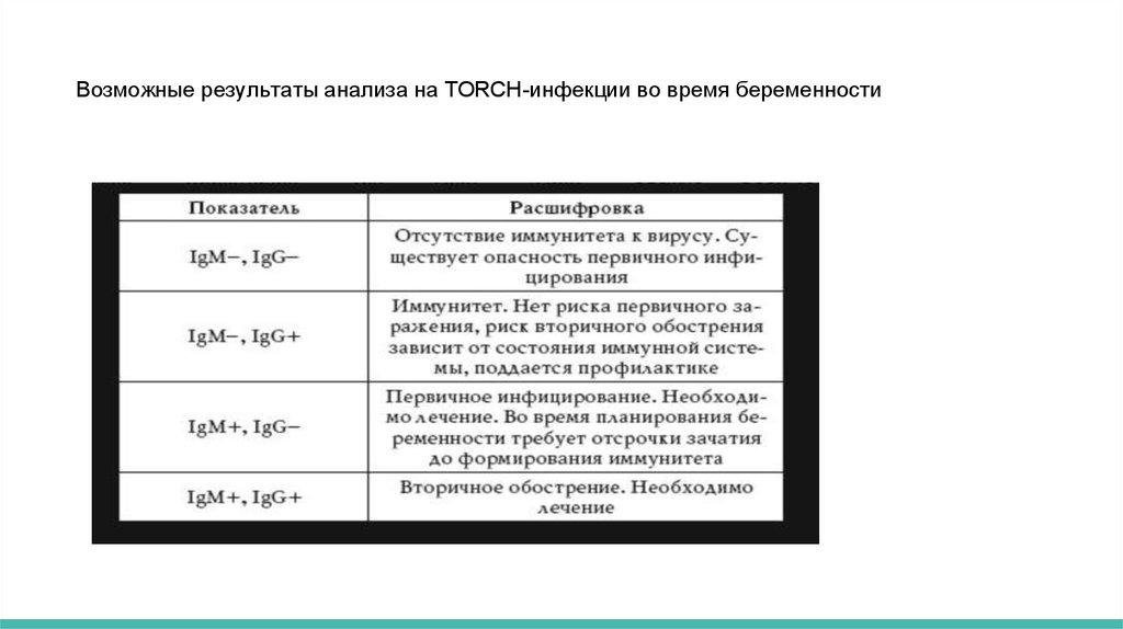 Беременность и торч (torch) инфекции: что это такое и как предупредить заражение.