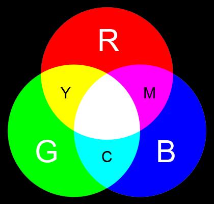 Цветовая модель rgb - rgb color model - qwe.wiki