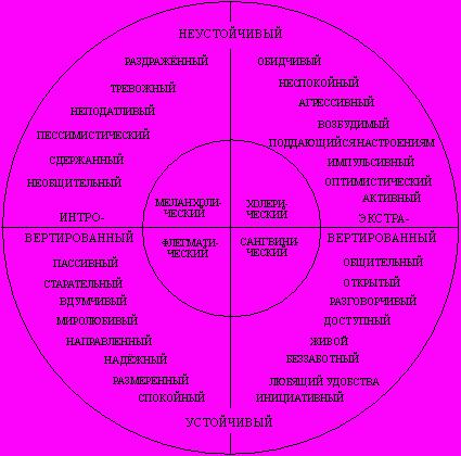 Краткая характеристика типов темперамента