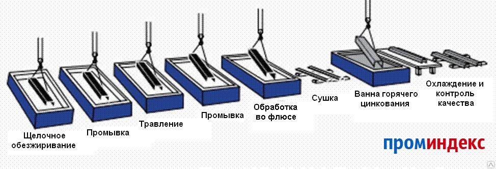 Гальваническое цинкование: особенности и этапы покрытия