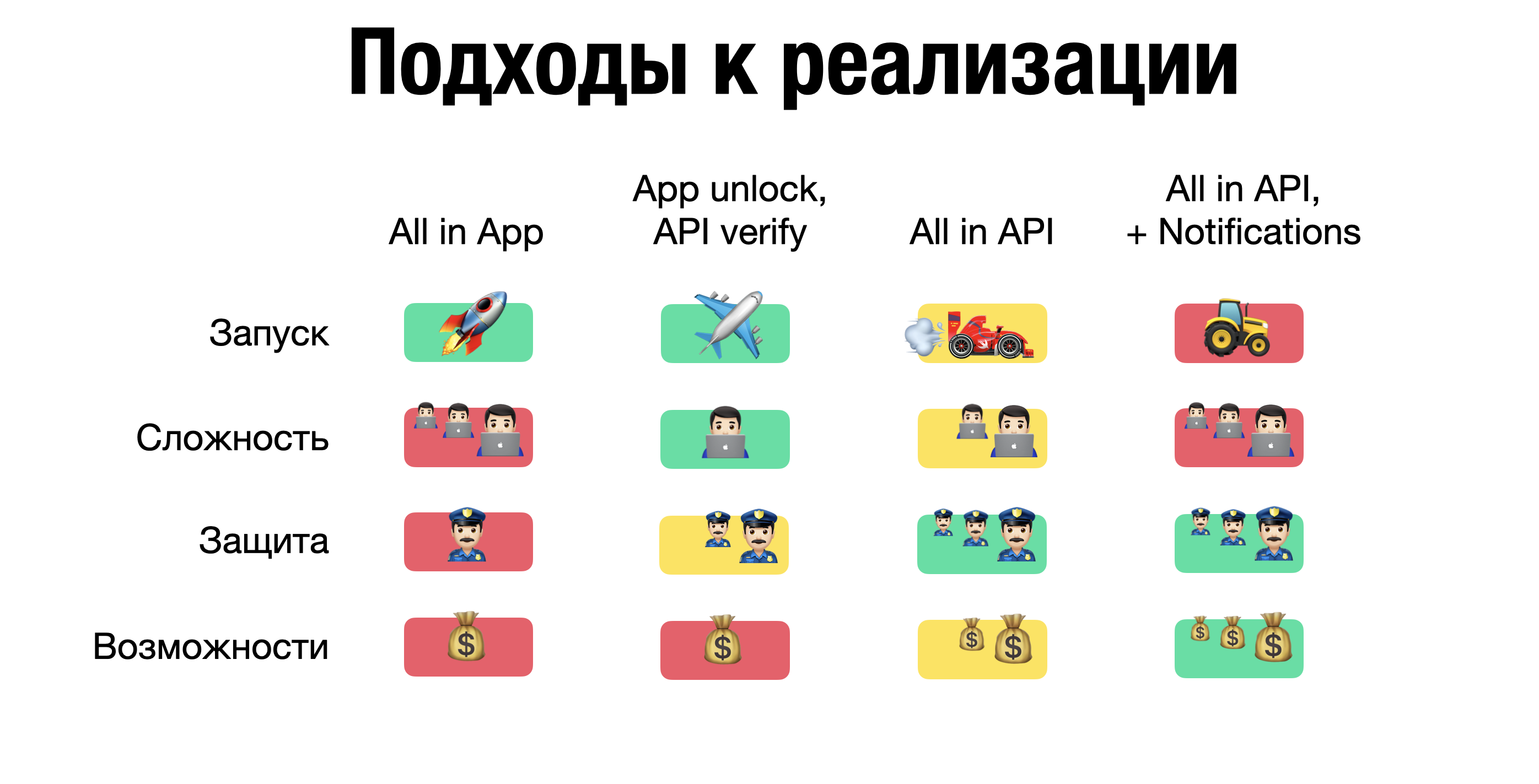 Quality pipelines в мобильной разработке, часть 1: android / блог компании jug ru group / хабр