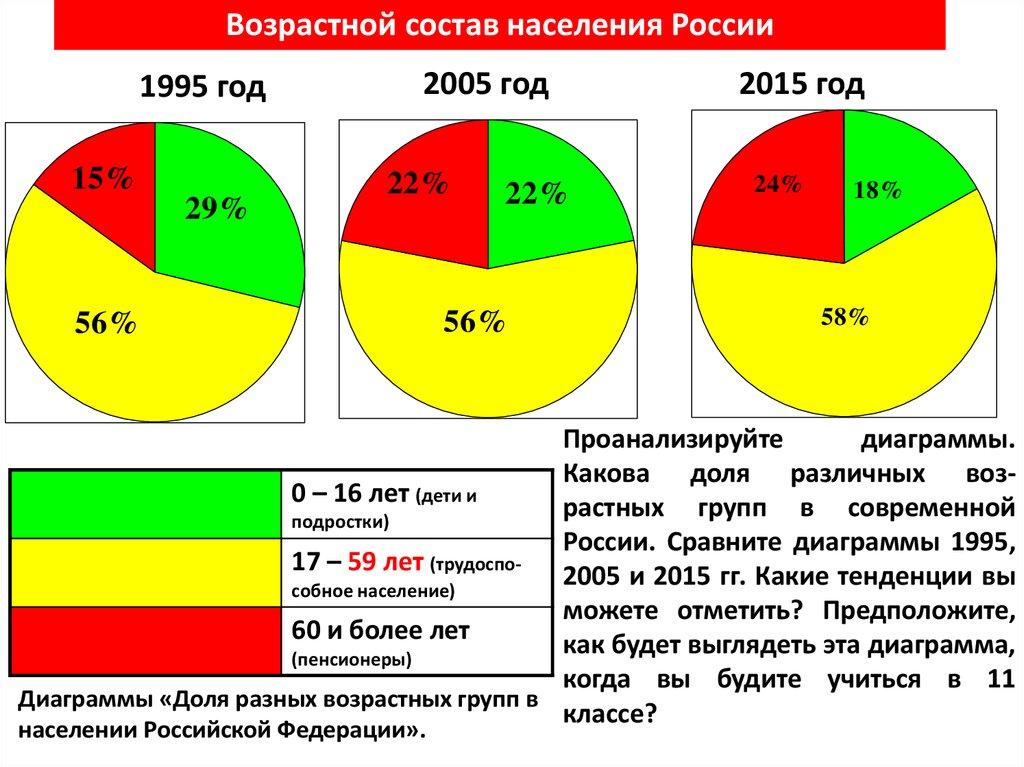 Перепись населения — википедия. что такое перепись населения