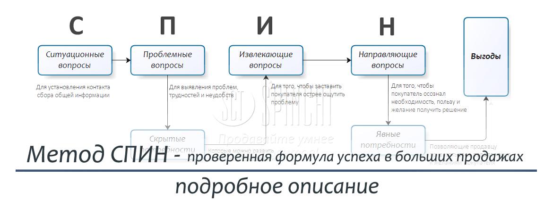 Скю (sku, ску) в торговле — что это такое? — finfex.ru