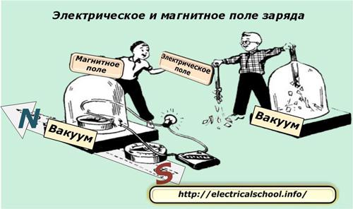 Электрическое поле: тела, характеристики, история