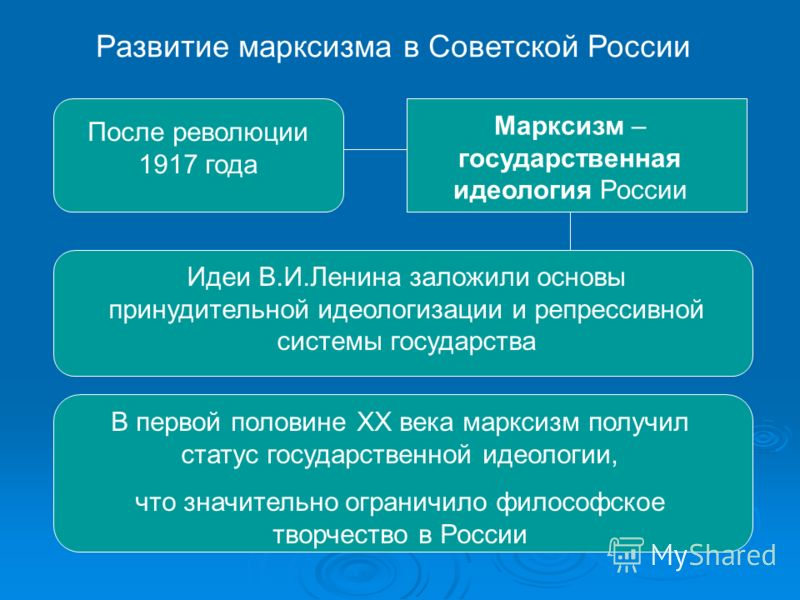 Марксизм — энциклопедия коммунист.ru