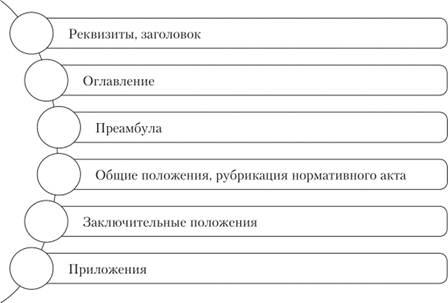 Виды нормативных документов.