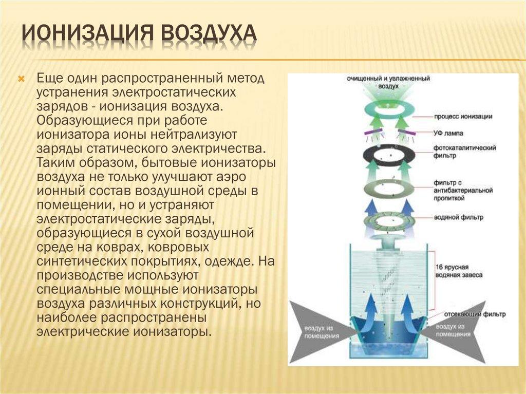 Ионизатор воздуха в квартире: полезен или вреден, противопоказания, правила использования