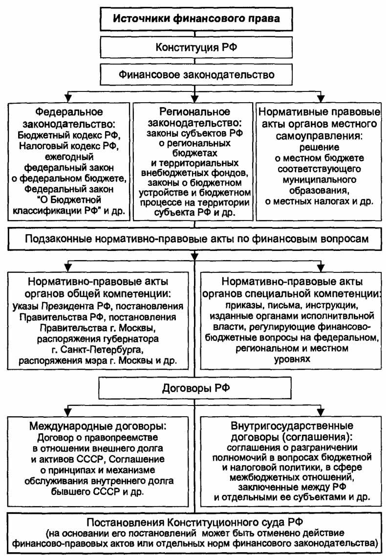 Нормативные документы - это что? :: businessman.ru