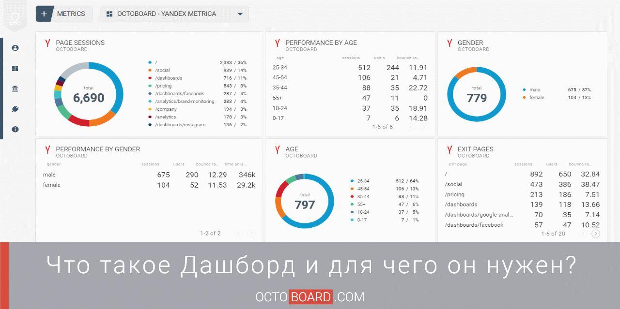 Проектирование дашбордов для веб-аналитики e-commerce сайта. часть 2: email-рассылки. стратегический дашборд / хабр