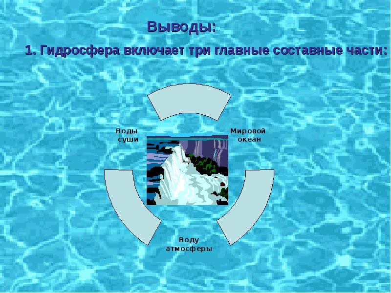Гидросфера земли: общая характеристика. урок 19
