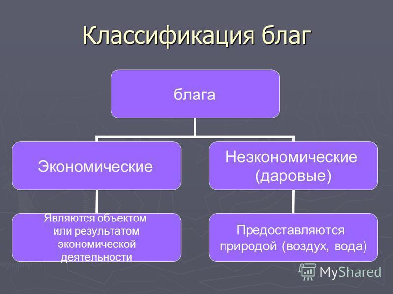 Экономические блага: понятие, виды, основные характеристики