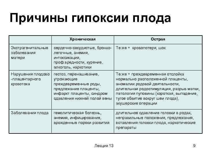Внутриутробная гипоксия плода (острая, хроническая): симптомы, причины, лечение / mama66.ru