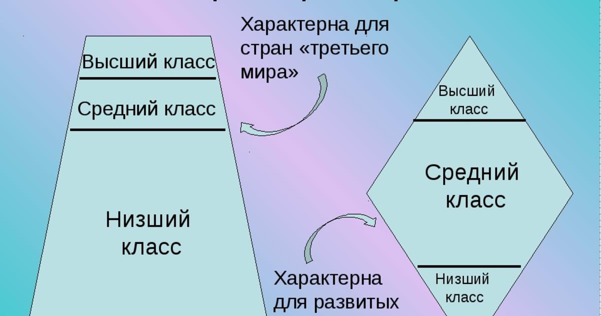 Кто считается в россии средним классом и можете ли вы себя к нему отнести - лайфхакер