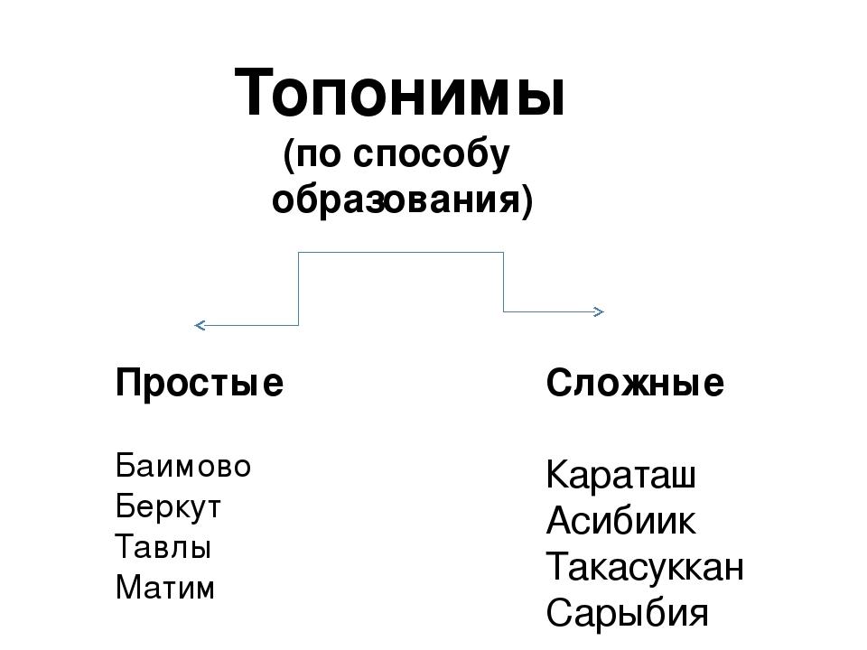 Что такое топонимы? значение, происхождение, примеры